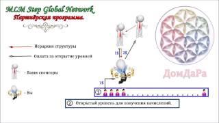 Партнерская программа сервиса MLM Step Global Network