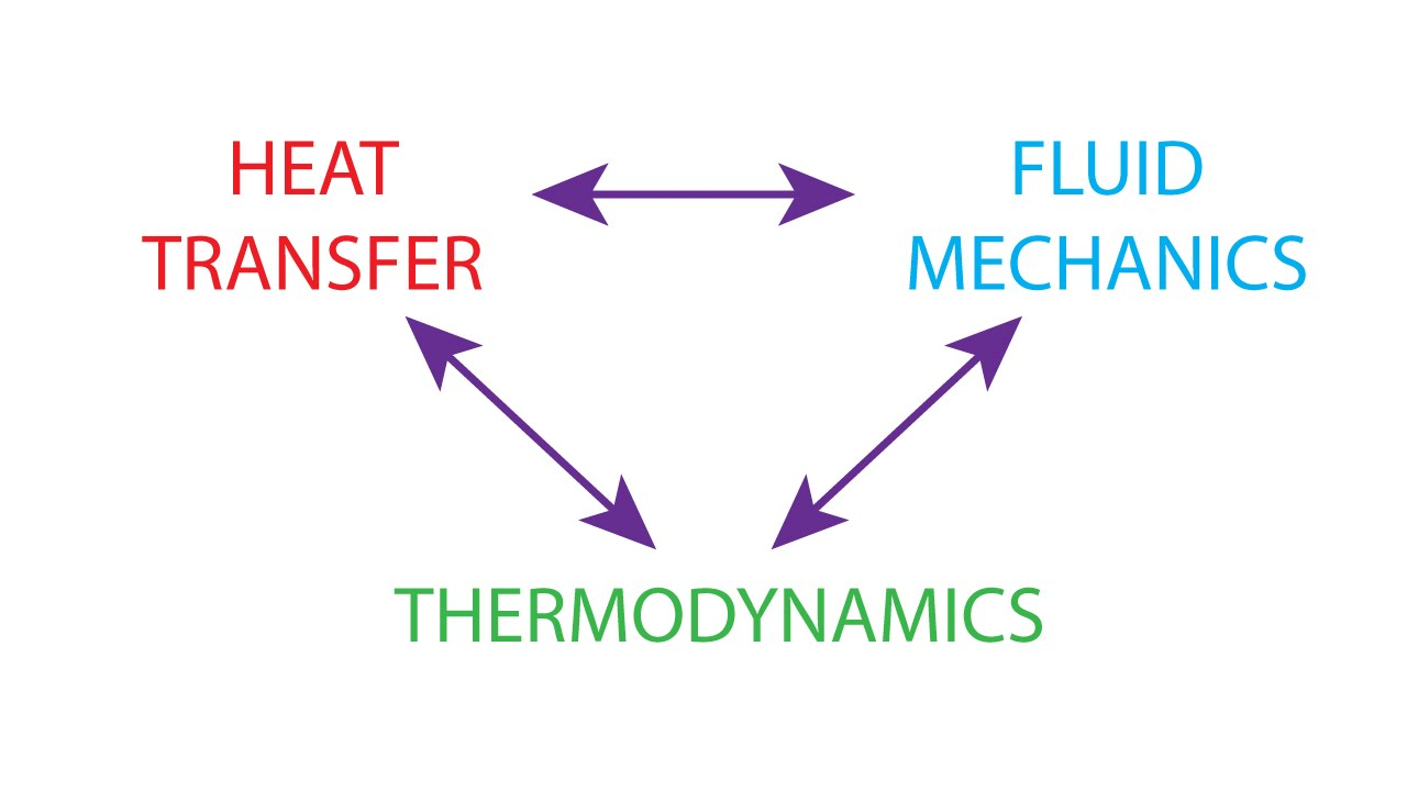 thermodynamics and heat transfer Thermodynamics directory | heat transfer directory overall heat transfer coefficient table chart: the heat transfer coefficient is the proportionality coefficient between the heat flux and the thermodynamic driving force for the flow of heat.