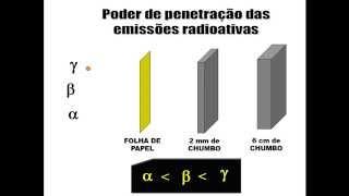 radiatividade poder de penetrao das partculas alfa beta e gama aula 10