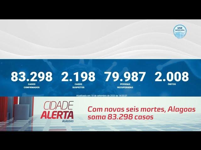 Coronavírus: com novas seis mortes, Alagoas soma 83.298 casos