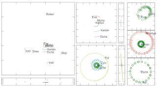 N-body simulation of Kerbal Space Program's solar system
