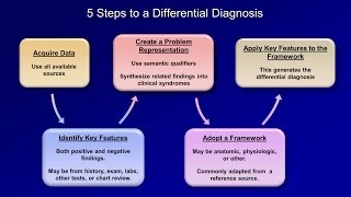 How to Create a Differential Diagnosis (Part 1 of 3)