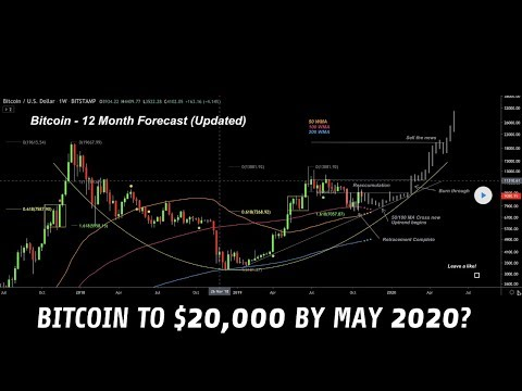 Bitcoin Set For New Highs In Early 2020? | Thinking Long-Term Is Key