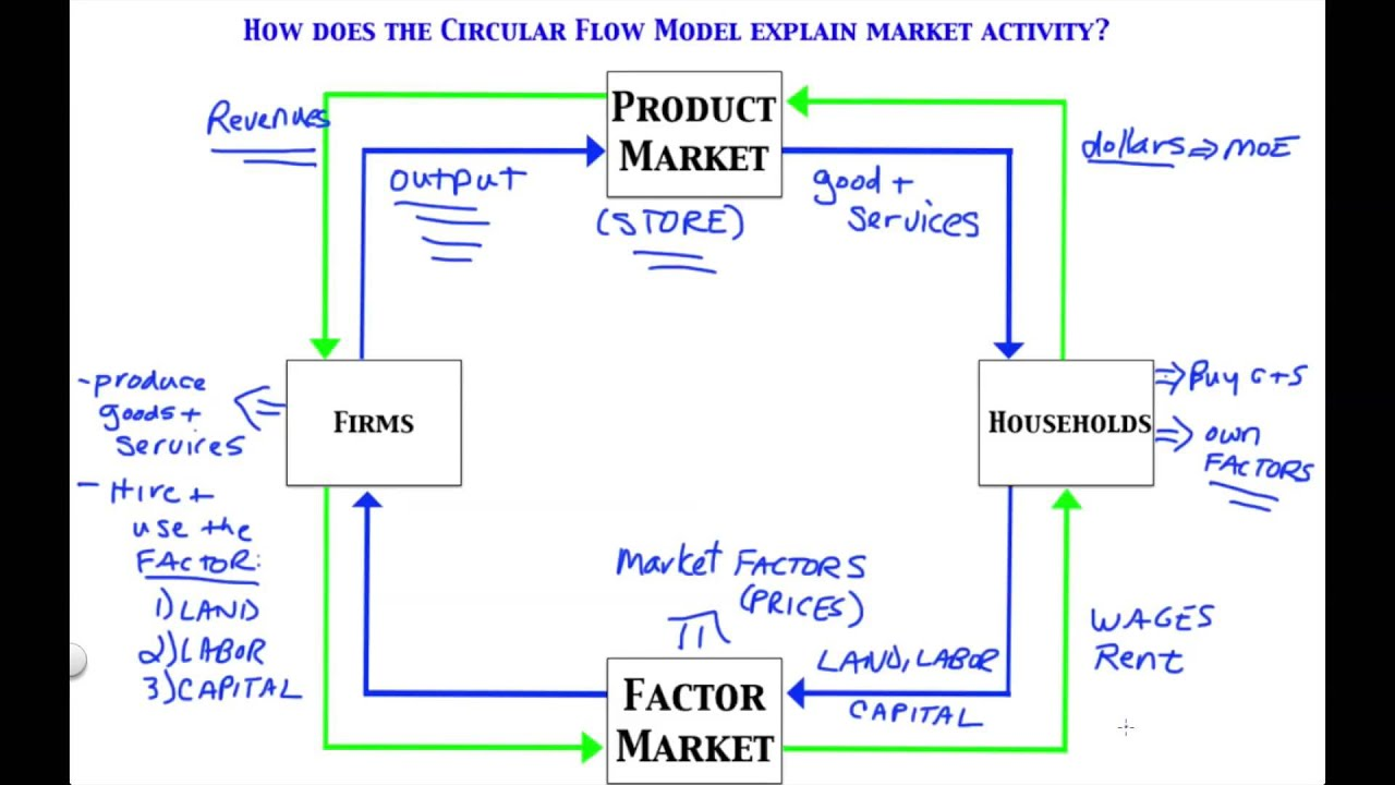 Simple circular flow diagram households electrical work wiring simple circular flow model youtube rh youtube com in the simple circular flow diagram with households and firms gdp can be computed in the simple ccuart Choice Image