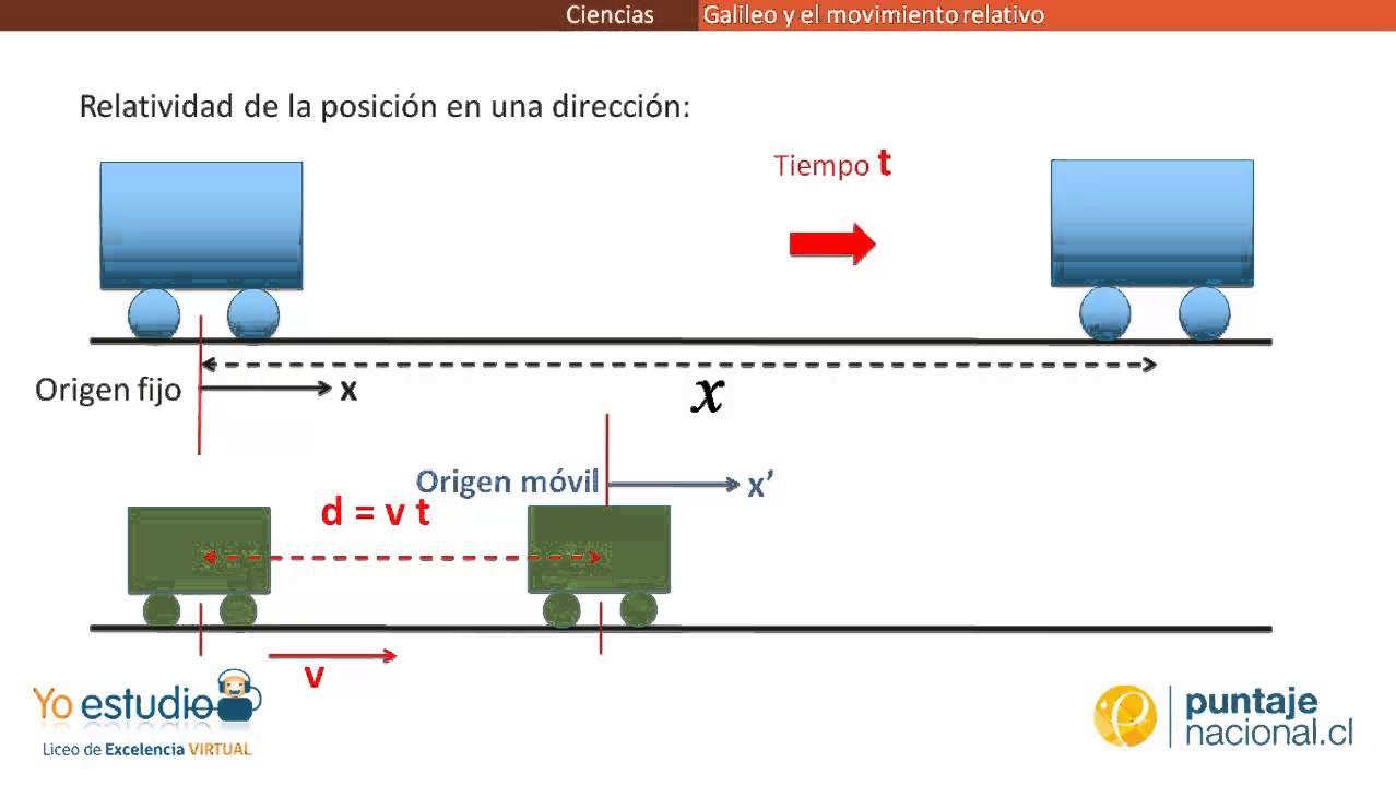 Física - Galileo y el movimiento relativo - YouTube