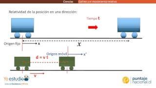 Física - Galileo y el movimiento relativo