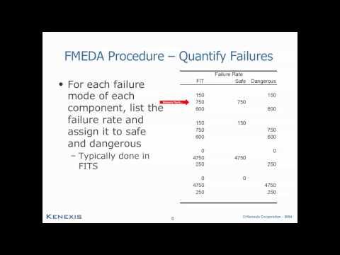Partial Stroke Testing Effectiveness