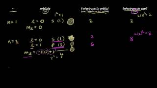Quantum numbers for the first four shells   Chemistry   Khan Academy