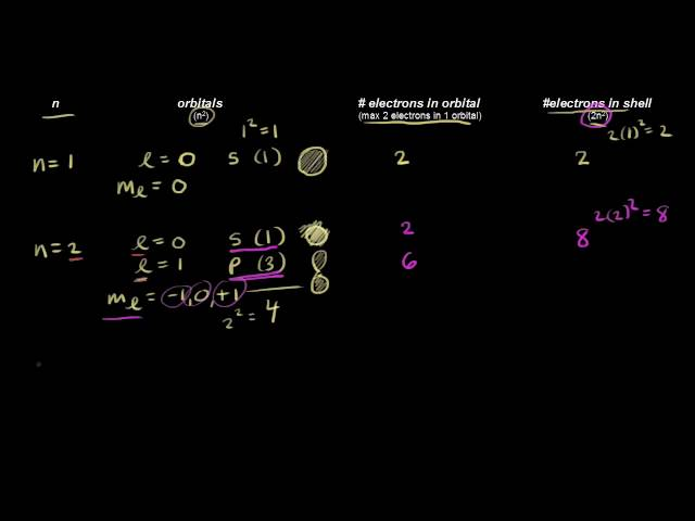 Quantum numbers for the first four shells | Chemistry | Khan Academy