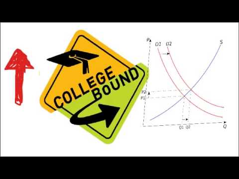 Supply and Demand- College tuition