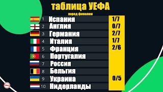 Таблица коэффициентов УЕФА перед финалом Бавария прижимает Реал в рейтинге клубов