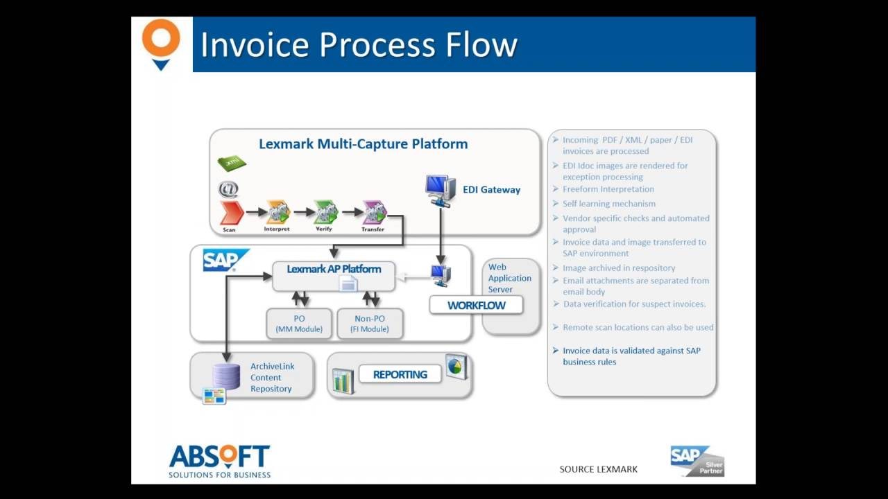 Invoice Automation And Integration With SAP YouTube - Sap invoice automation