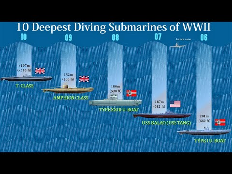 10 Deepest Diving Submarines of WWII