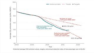 CO2 emissions from passenger vehicles in the EU: Stagnating reductions