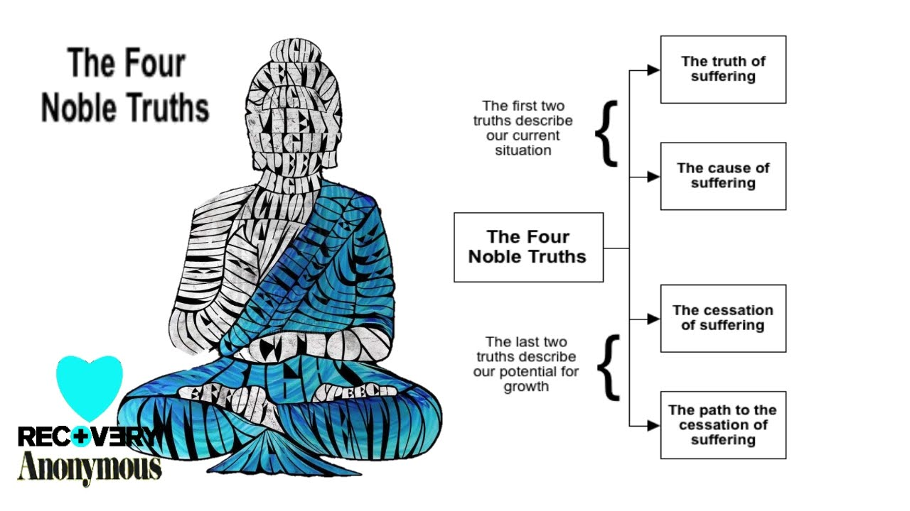 the four noble truths essay The four noble truths is very important teachings that buddha made about 2,500 years ago he made the four noble truth's to try to overcome self-centeredness and to potentially end all suffering.