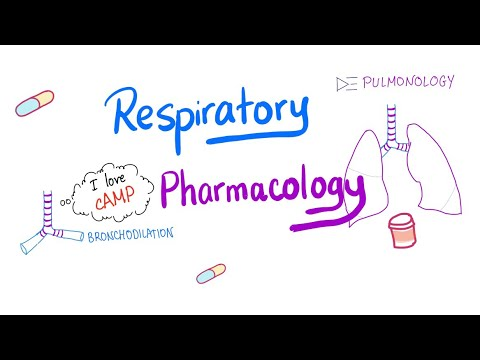 Respiratory Pharmacology; Management of asthma, COPD and cystic fibrosis