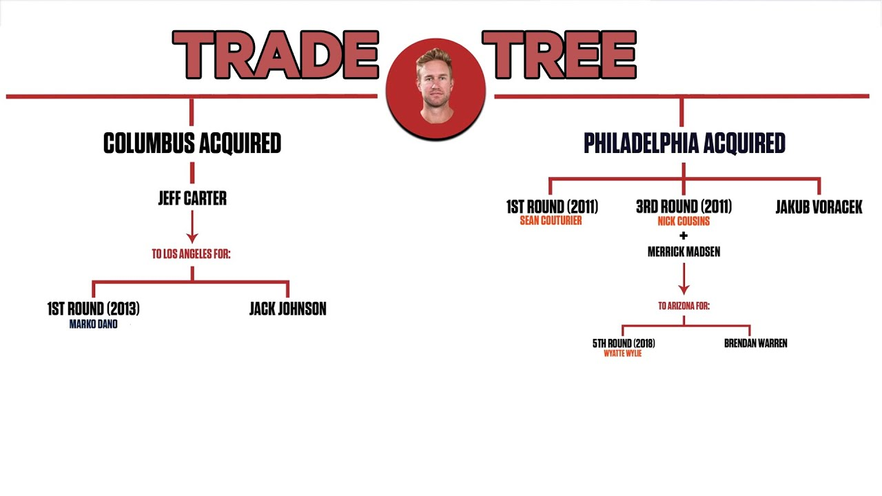 Grading the trade: thoughts on Jeff Carter joining the Pittsburgh ...
