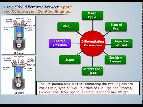 Difference Between Spark And Compression Ignition Engines Magic
