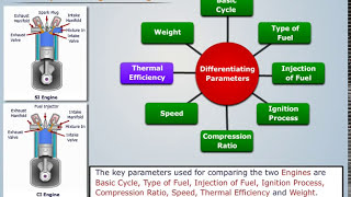 Difference between Spark and Compression Ignition Engines - Dragonfly Education