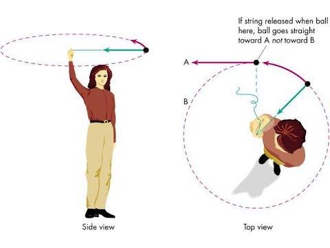 Centripetal Force Fsc First Year Physics By Sheikh Academy