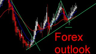 Trading Outlook - 15-19 August...How to trade Forex/Metals this week