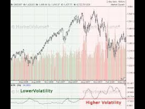 How To Simplify Indices Trading And Master NASDAQ 100 Index