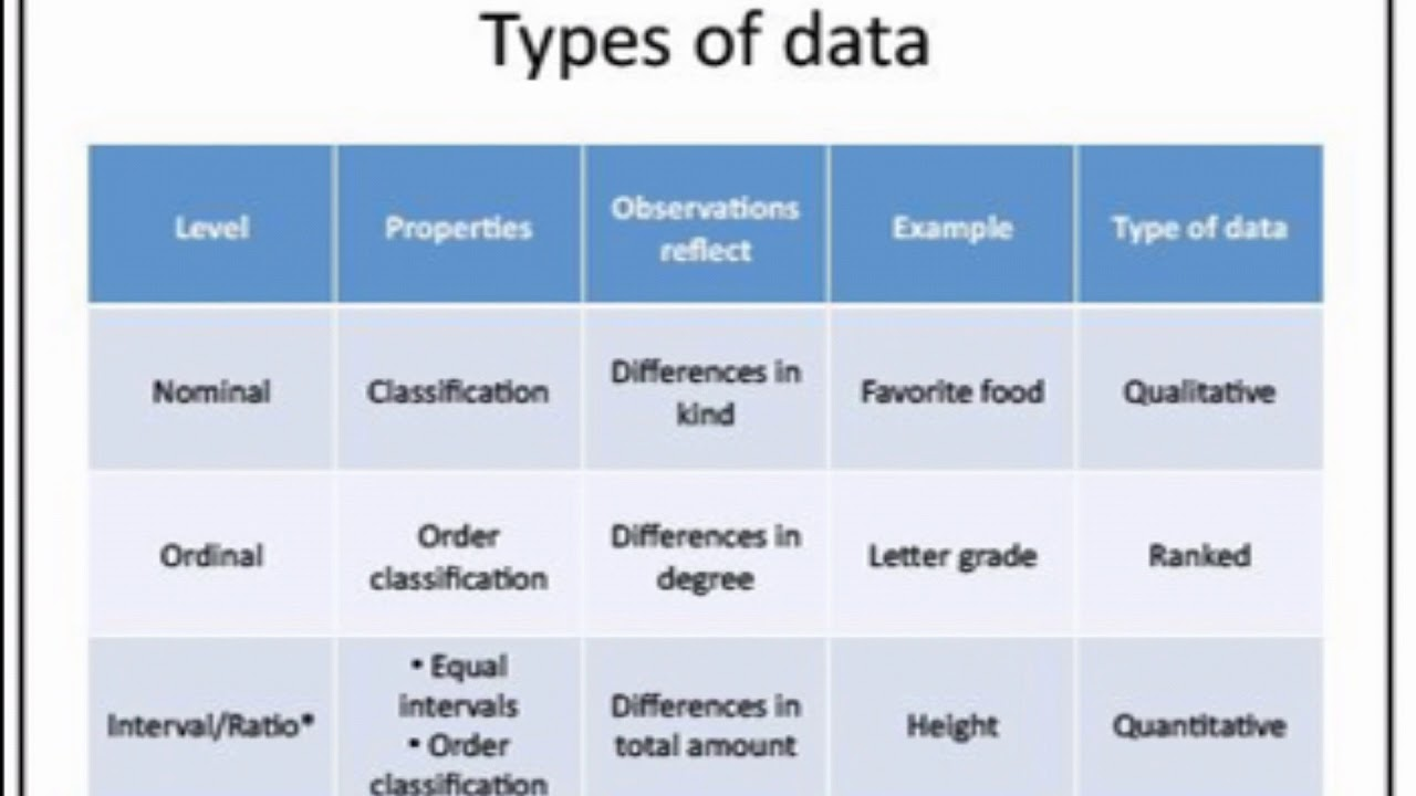 common levels of data measurement All research needs particular data levels and measurement there are many procedures in statistics which need different types of data levels.