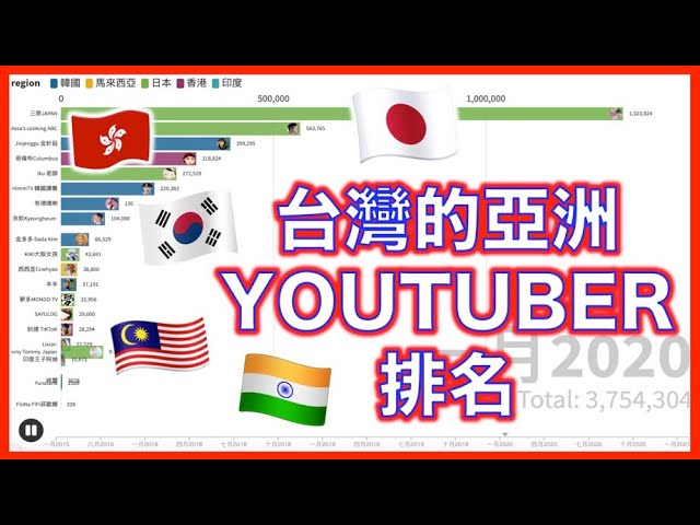 【2016-2021】台灣的亞洲YouTuber趨勢排名! 誰是明日之星?