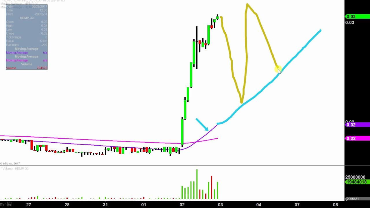 Hemp inc hemp stock chart technical analysis for 08 02 17 youtube hemp inc hemp stock chart technical analysis for 08 02 17 ccuart Image collections