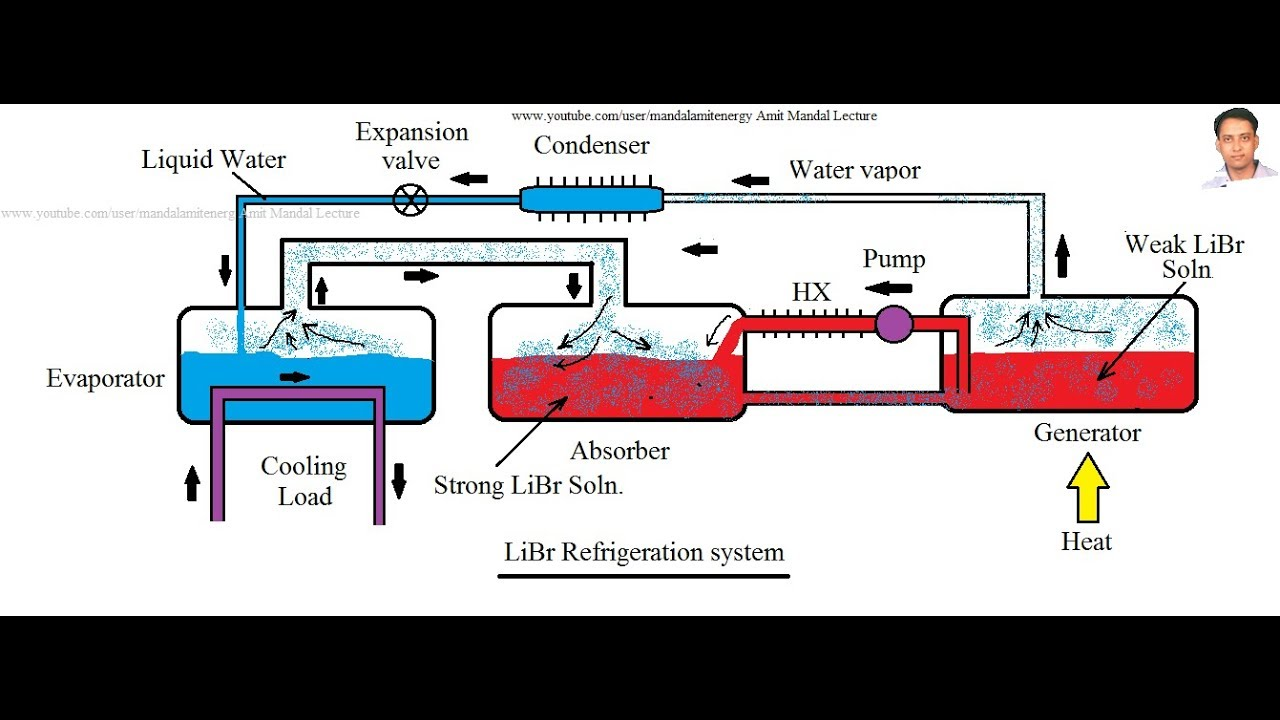 Lithium Bromide Refrigeration System Youtube