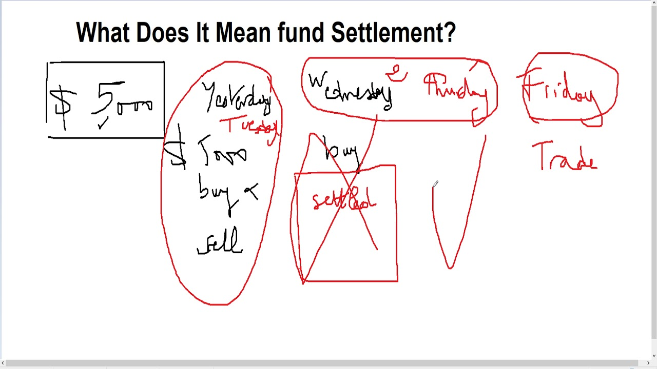What Does It Mean Fund Settlement? - YouTube