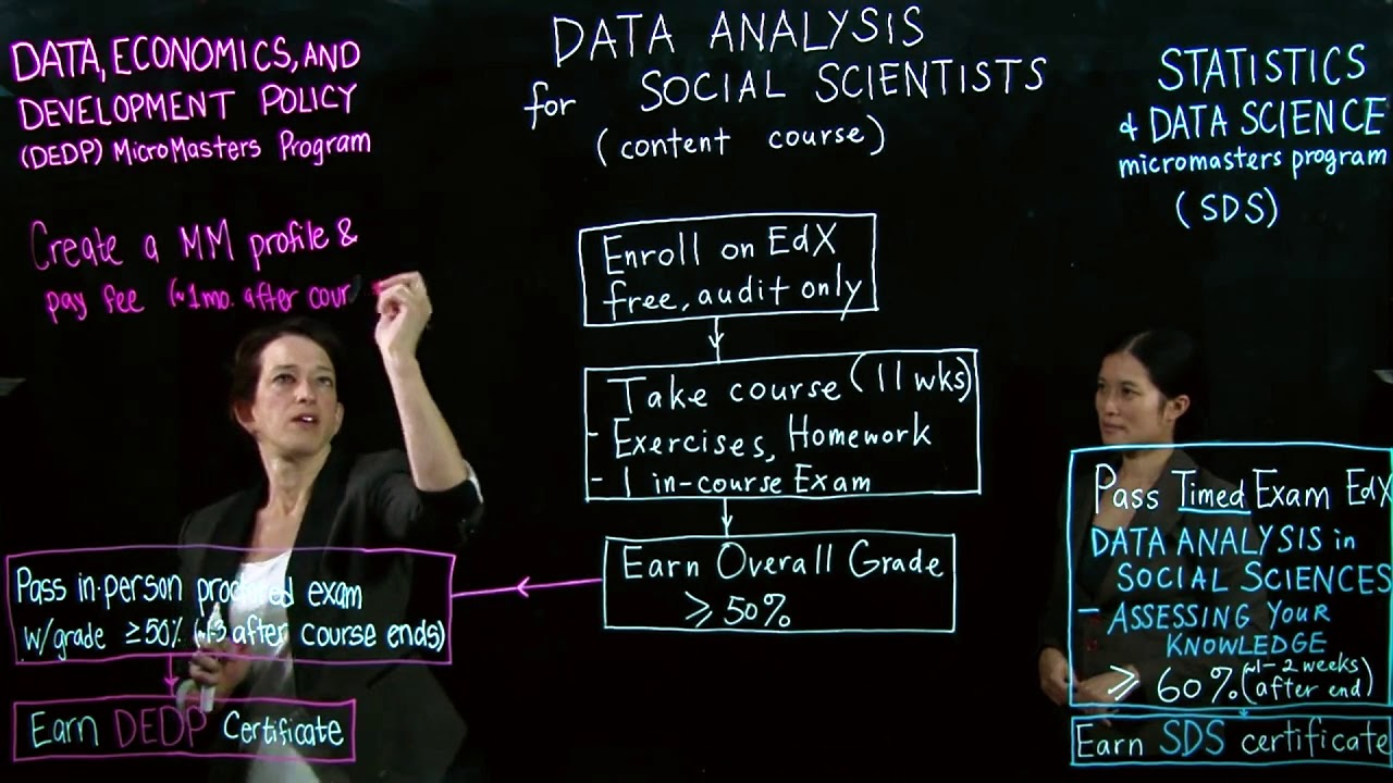 Data Analysis in Social Science—Assessing Your Knowledge