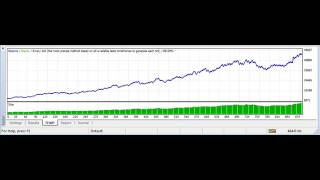 best forex strategy with forex expert advisor more then double the capital