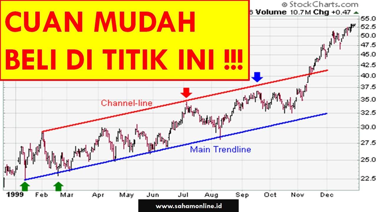 PRICE CHANNEL Chart Pattern Lengkap dengan Strategi ...