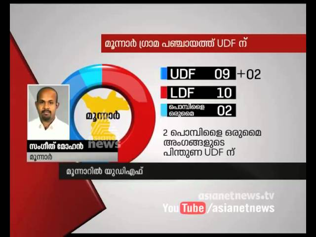 With the support of Pombilai Orumai, UDF will rule at Munnar