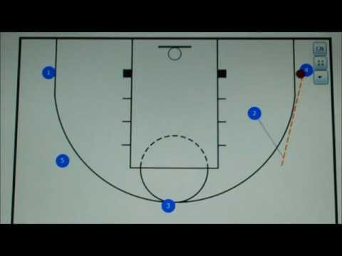 Basic Pass and Cut Offense