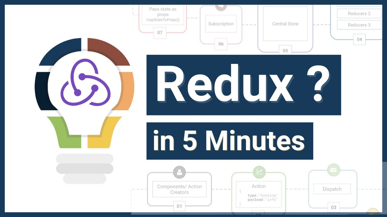 Download Understanding Redux Concept in 5 Minutes | What is Redux ? | Redux Analogy | Redux Lifecycle