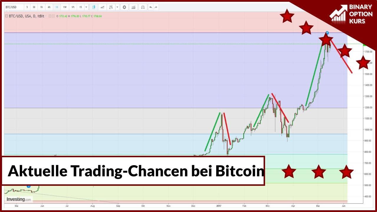 Forex Trader Gesucht