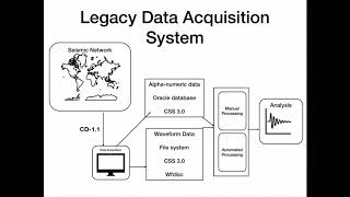 Acquisition of Seismic, Hydroacoustic, and Infrasonic Data with Apache NiFi and Apache Accumulo