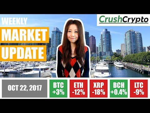 Weekly Update: Bitcoin Hits $6,200 / Russia's CryptoRuble / China's Own Cryptocurrency / MasterCard