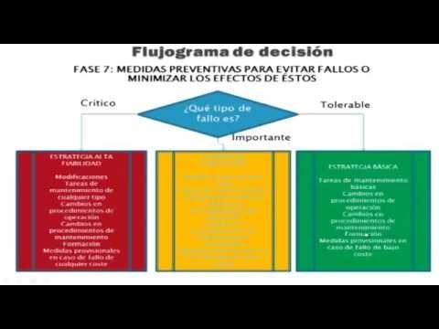 CAPITULO 7 - PLAN DE MANTENIMIENTO BASADO EN RCM