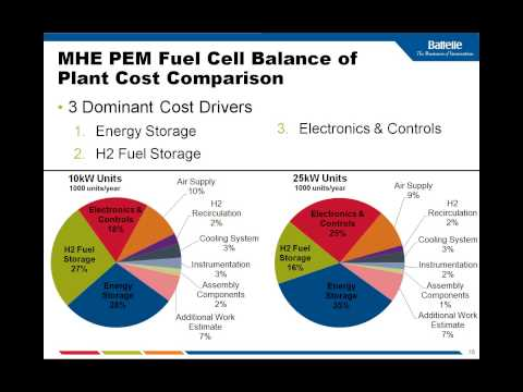 Webinar Automotive And Mhe Fuel Cell System Cost Ysis