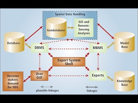 what is the function of a geodatabase schema