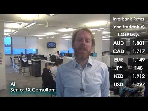 Daily Currency Analysis - 14th November 2018