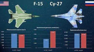 F-15 Eagle vs Cу-27. Завоеватели господства в воздухе
