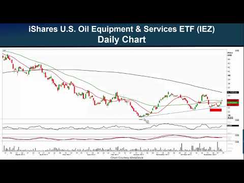 Will Oil Services Move Higher From Here? 12-1-17