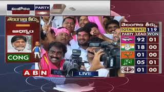 Telangana Elections Results LIVE | TRS Leads in 92, Congress 18 | ABN Telugu