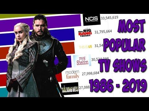 Most Popular TV Series (1986 - 2019)