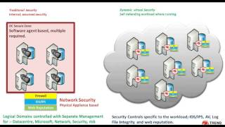 Trend Micro Webinar - Securing the Modern Data Center