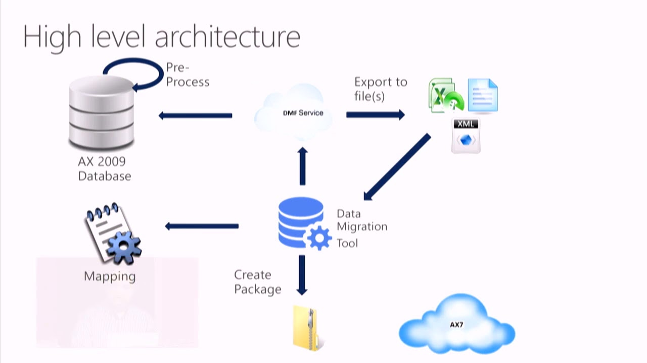 MS Dynamics AX 2009, 2012 Data Migration to D365 For Finance and Operations